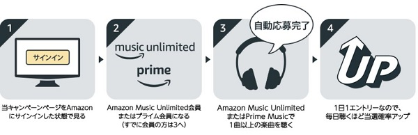 Amazon Prime Music キャンペーン