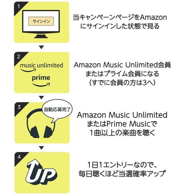 Amazon music キャンペーン応募方法
