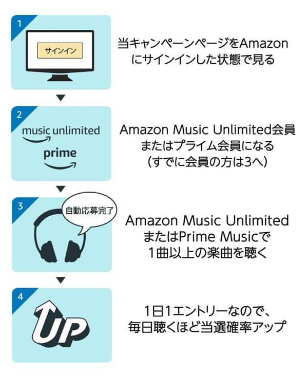 Amazon Music キャンペーン 応募方法