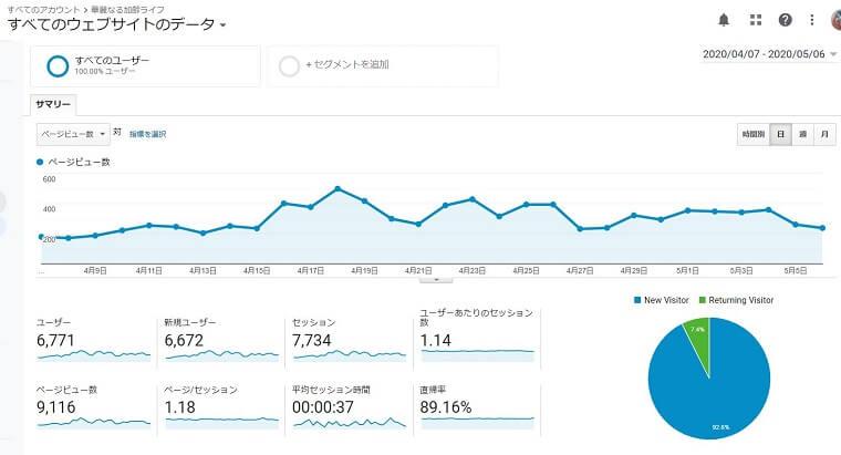 アナリティクス30日間データ 760